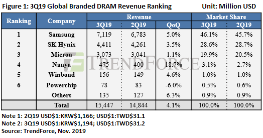 DRAM, demand, sales, 2019