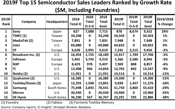 Semiconductor, leaders, sales