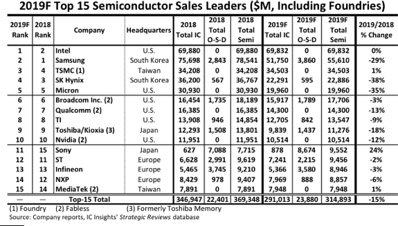 Intel, top, semiconductor
