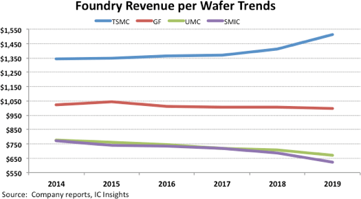 foundries, wafers
