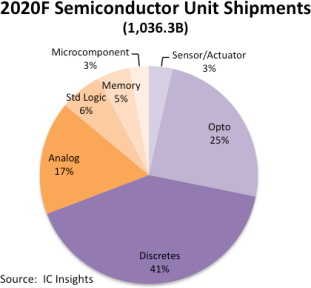 Semiconductor Units To Exceed 1 Trillion Devices in 2020