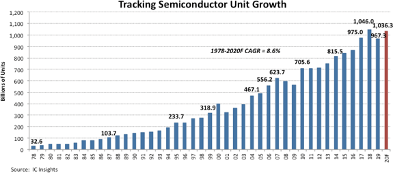 semiconductor unit growth