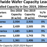 wafer capacity, semicondcutor companies