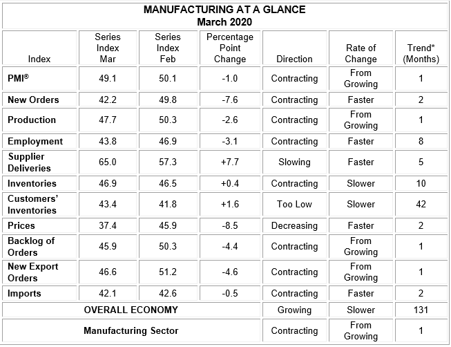 Covid-19, ISM, manufacturing, PMI, contraction, index, factory index, March