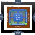 DARPA, security, chip, design