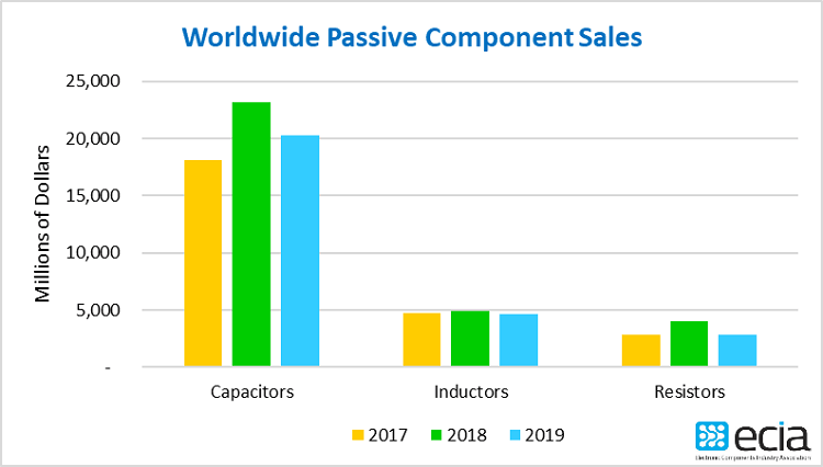 global, passives, components, sales, ECIA