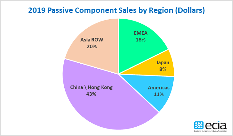passives, global, ECIA, sales
