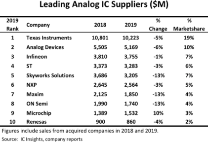 Texas Instruments Remains World's Top Analog IC Supplier
