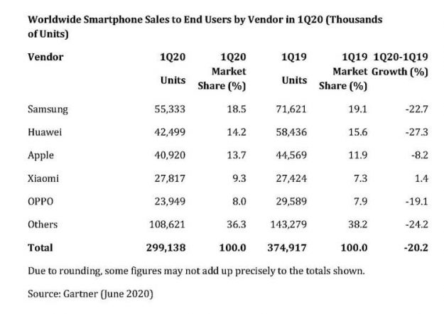 Global, smartphone, shipments