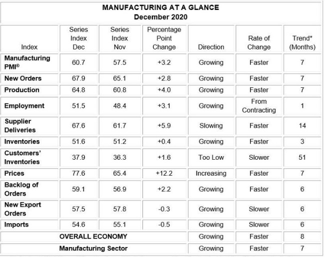 factory, manufacturing, ISM