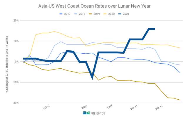 freight, ocean, rates, US, China