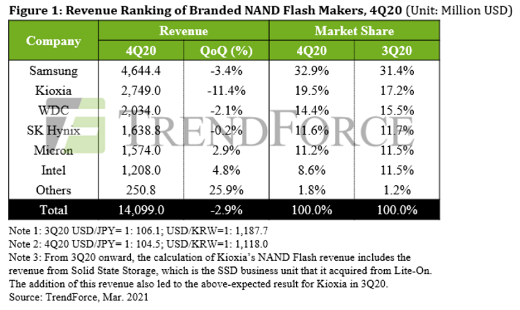 NAND Flash, TrendForce