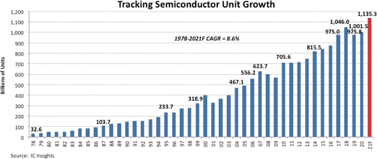 semiconductors, semiconductor units, shipments