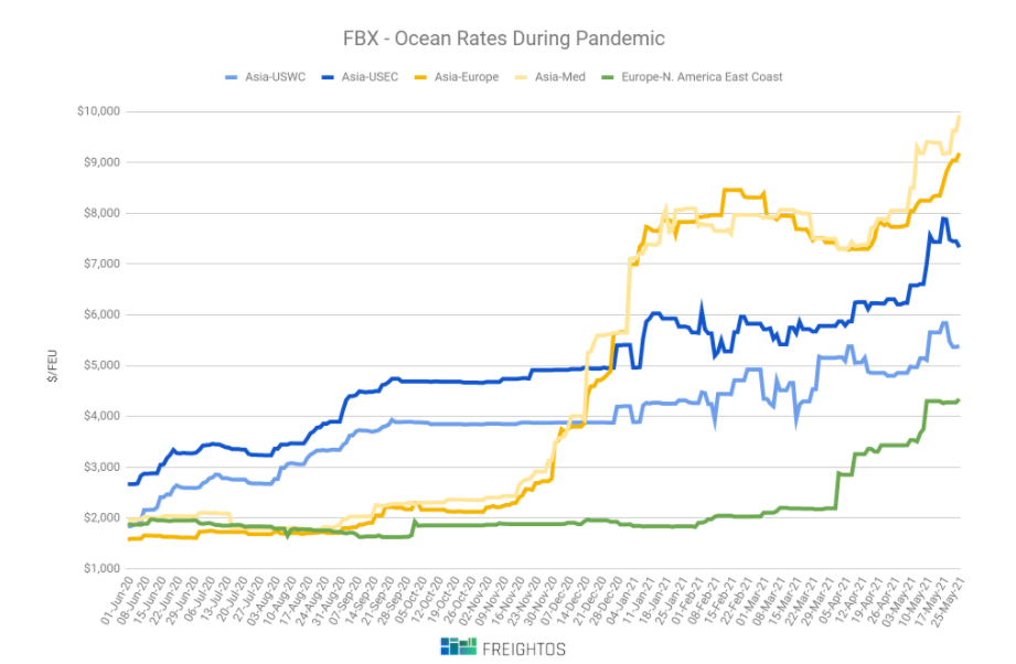 ocean, container, freight rates