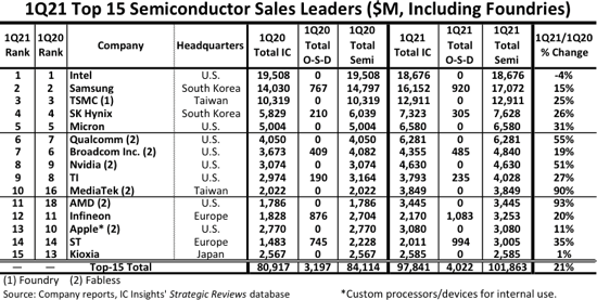 Top 15, chip makers, growth