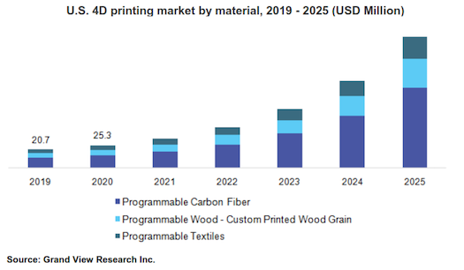 4D printing involves advance materials that can be altered by heat, light and water, such as programmable carbon fiber, which is anticipated to witness a healthy growth by 2025 due to its high stiffness, low weight, and tensile strength, according to Grandview Research.