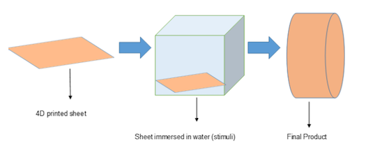 4D printing the technique adds time as the fourth dimension to a 3D printed object, which are programmed to change physical dimensions upon application of external stimuli.