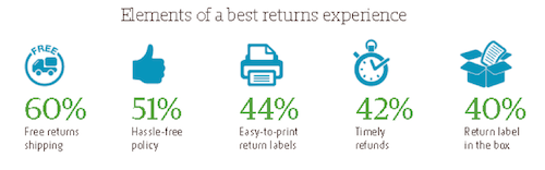 Source: 2016 UPS Pulse of the Online Shopper Study