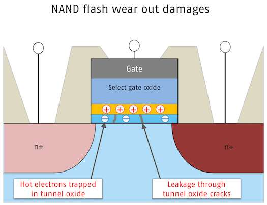 """An aging cell: Electrons accumulate in the tunnel oxide layer causing the threshold voltage to gradually change. Cracks in the tunnel oxide layer induce leakage current paths permitting the charge to flow off. Read errors increase to the point where the block becomes a """"bad block"""" that needs to be retired. (Photo courtesy: Swissbit AG)"""