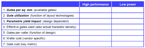 IBS suggests that chip designers need to consider a table of metrics.(Source: IBS)