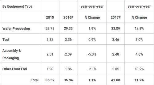 Chipmaking equipment sales forecast for 2016 and 2017 by equipment type in $billions.  (Source: SEMI.)