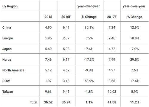 Chipmaking equipment sales forecast for 2016 and 2017 by region in $billions. (Source: SEMI.)