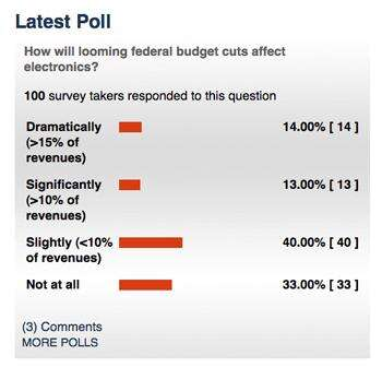 Big concerns: EBN readers believe revenues will decline  significantly thanks to triggered federal budget cuts.