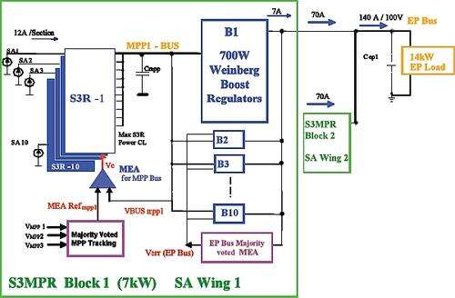 Figure 1: Block diagram of the proposed Power Conditioning and Distributed Unit (PCDU)  (Image courtesy of Reference 1)