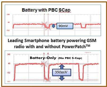The top graph is conventional battery with a Paper Battery Company supercapacitor. The bottom graph shows significant droop with the conventional battery alone in a GSM handset radio.