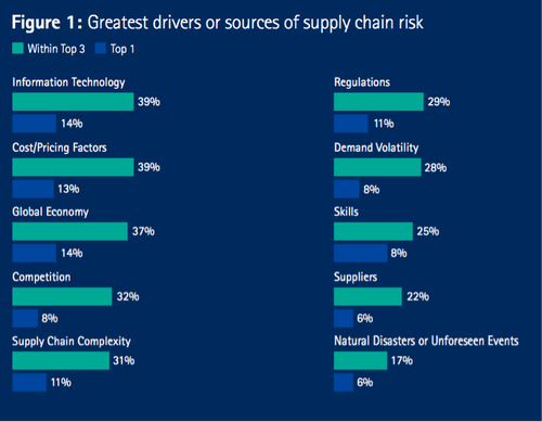 (Source: Accenture Global Operations Megatrends Study)