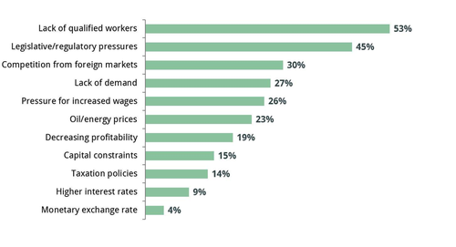 The top growth barrier for small and midsized industrial manufacturers in 2014 is access to qualified workers, according to the 2014 Prime Advantage Purchasing and Manufacturing Survey.