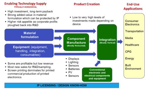 Source: IDTechEx report Printing Equipment for Printed Electronics 2015-2025