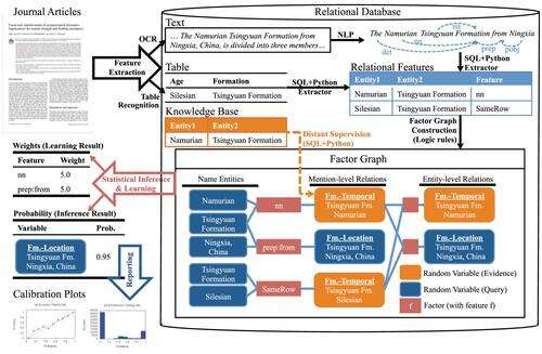 DeepDive was developed in the same DARPA program as IBM's Watson but is being made available free by its programmers at the University of Wisconsin at Madison. Click to see larger image. (Image: University of Wisconsin-Madison)