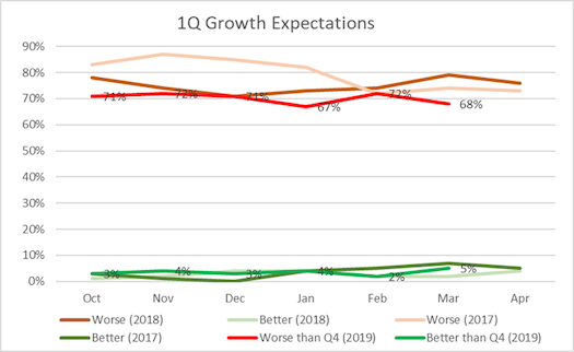Most respondents saw a weaker first quarter in 2019 compared to the fourth quarter of 2018. Meanwhile, first quarter demand C1Q demand is roughly comparable to the previous two years. However, the next slide paint an entirely different picture when overlaid against what is considered seasonal.