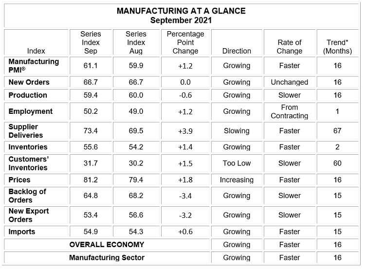 supply chain, manufacturing, ISM, factories